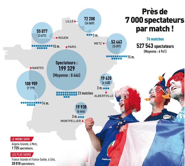 Infographie dans le journal l'Equipe du 31 janvier 2017